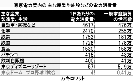 東京電力管内のパチンコ店の電力消費量